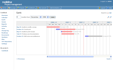 redmine open source project management and issue tracking rails app