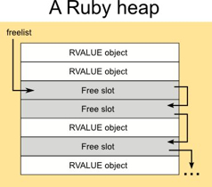 Ruby-Heap