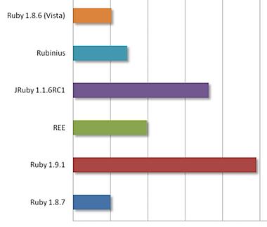 ruby-shootout-dec.png