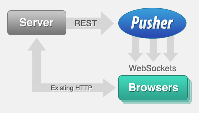 Pusher: WebSocket-powered Realtime Browser Push Service for Rubyists