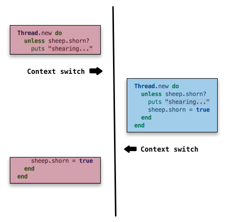 Ruby inside ruby in this possible interleaving the context switch occurs right at a point that can cause trouble thread a checks the condition and starts shearing fandeluxe Images
